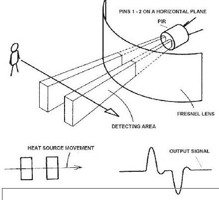 sensor-pir-da-esterno